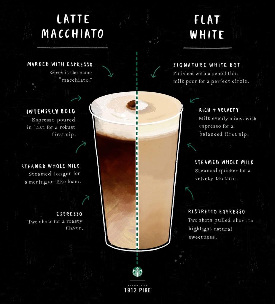 latte-macchiato-flat-white-01-1451714975